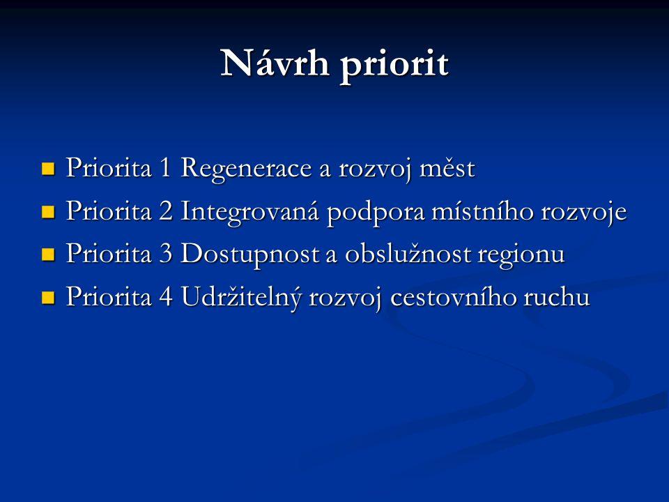 Návrh priorit Priorita 1 Regenerace a rozvoj měst Priorita 1 Regenerace a rozvoj měst Priorita 2 Integrovaná podpora místního rozvoje Priorita 2 Integrovaná podpora místního rozvoje Priorita 3 Dostupnost a obslužnost regionu Priorita 3 Dostupnost a obslužnost regionu Priorita 4 Udržitelný rozvoj cestovního ruchu Priorita 4 Udržitelný rozvoj cestovního ruchu