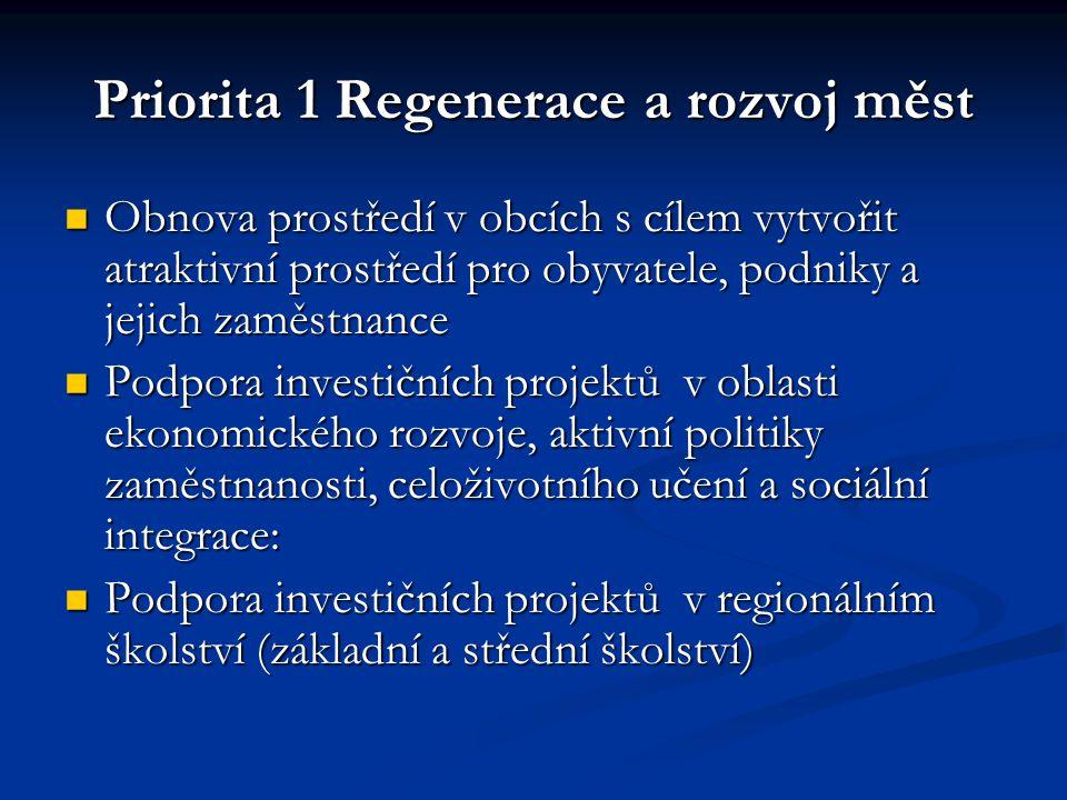 Priorita 1 Regenerace a rozvoj měst Obnova prostředí v obcích s cílem vytvořit atraktivní prostředí pro obyvatele, podniky a jejich zaměstnance Obnova prostředí v obcích s cílem vytvořit atraktivní prostředí pro obyvatele, podniky a jejich zaměstnance Podpora investičních projektů v oblasti ekonomického rozvoje, aktivní politiky zaměstnanosti, celoživotního učení a sociální integrace: Podpora investičních projektů v oblasti ekonomického rozvoje, aktivní politiky zaměstnanosti, celoživotního učení a sociální integrace: Podpora investičních projektů v regionálním školství (základní a střední školství) Podpora investičních projektů v regionálním školství (základní a střední školství)