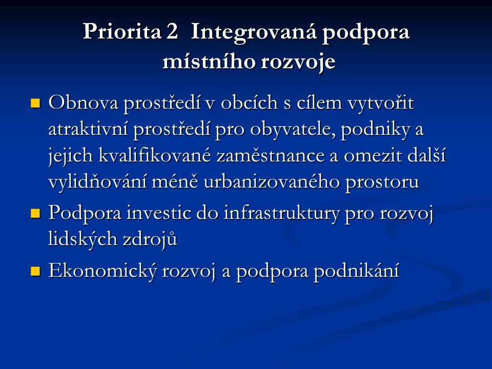 Priorita 2 Integrovaná podpora místního rozvoje Obnova prostředí v obcích s cílem vytvořit atraktivní prostředí pro obyvatele, podniky a jejich kvalifikované zaměstnance a omezit další vylidňování méně urbanizovaného prostoru Obnova prostředí v obcích s cílem vytvořit atraktivní prostředí pro obyvatele, podniky a jejich kvalifikované zaměstnance a omezit další vylidňování méně urbanizovaného prostoru Podpora investic do infrastruktury pro rozvoj lidských zdrojů Podpora investic do infrastruktury pro rozvoj lidských zdrojů Ekonomický rozvoj a podpora podnikání Ekonomický rozvoj a podpora podnikání