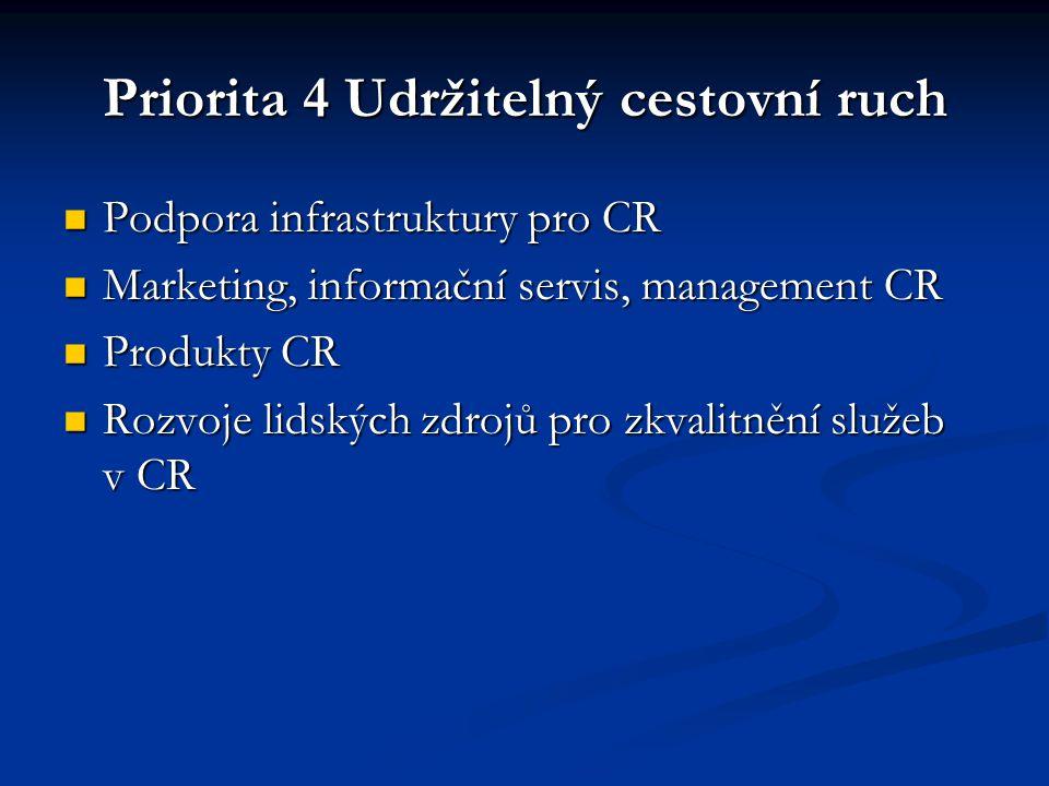 Priorita 4 Udržitelný cestovní ruch Podpora infrastruktury pro CR Podpora infrastruktury pro CR Marketing, informační servis, management CR Marketing, informační servis, management CR Produkty CR Produkty CR Rozvoje lidských zdrojů pro zkvalitnění služeb v CR Rozvoje lidských zdrojů pro zkvalitnění služeb v CR