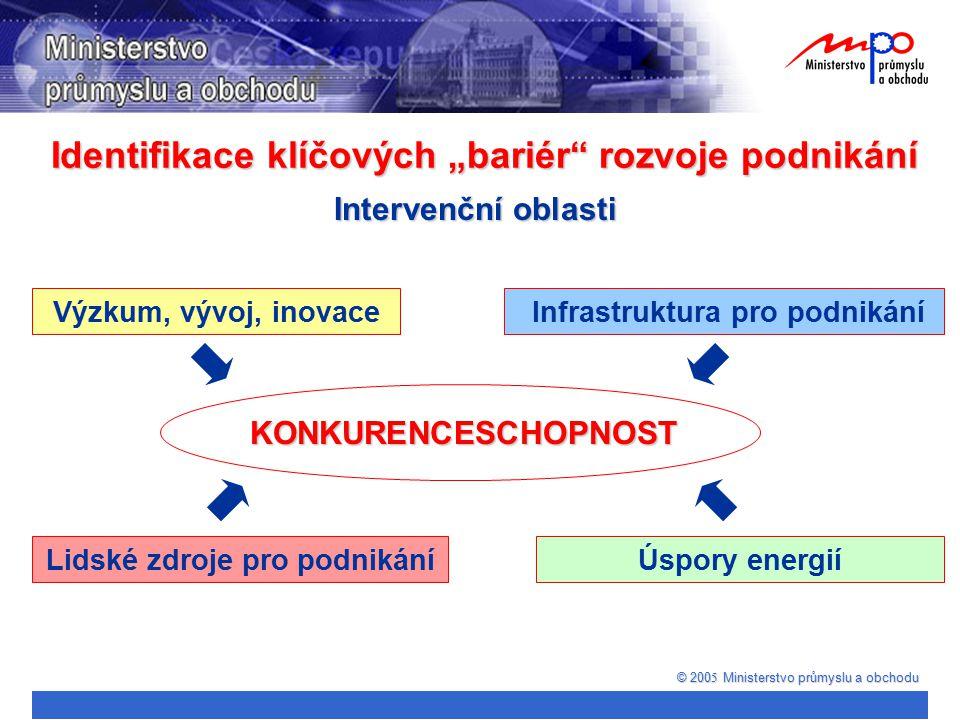 """Identifikace klíčových """"bariér"""" rozvoje podnikání © 200 5 Ministerstvo průmyslu a obchodu Intervenční oblasti Výzkum, vývoj, inovace Infrastruktura pr"""