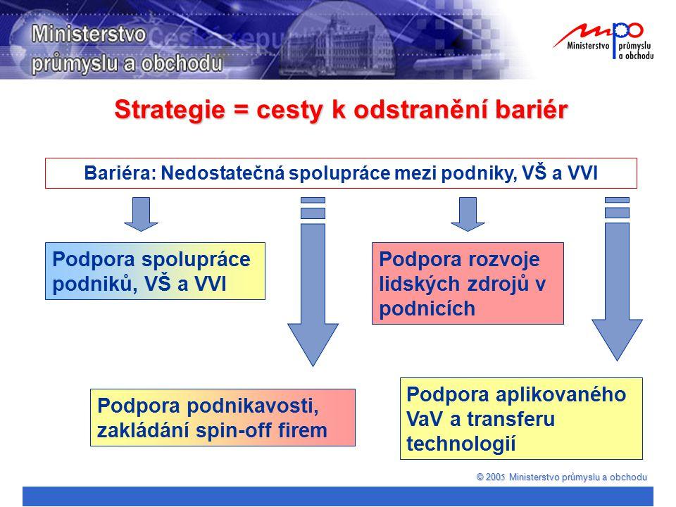 Strategie = cesty k odstranění bariér © 200 5 Ministerstvo průmyslu a obchodu Bariéra: Nedostatečná spolupráce mezi podniky, VŠ a VVI Podpora spoluprá