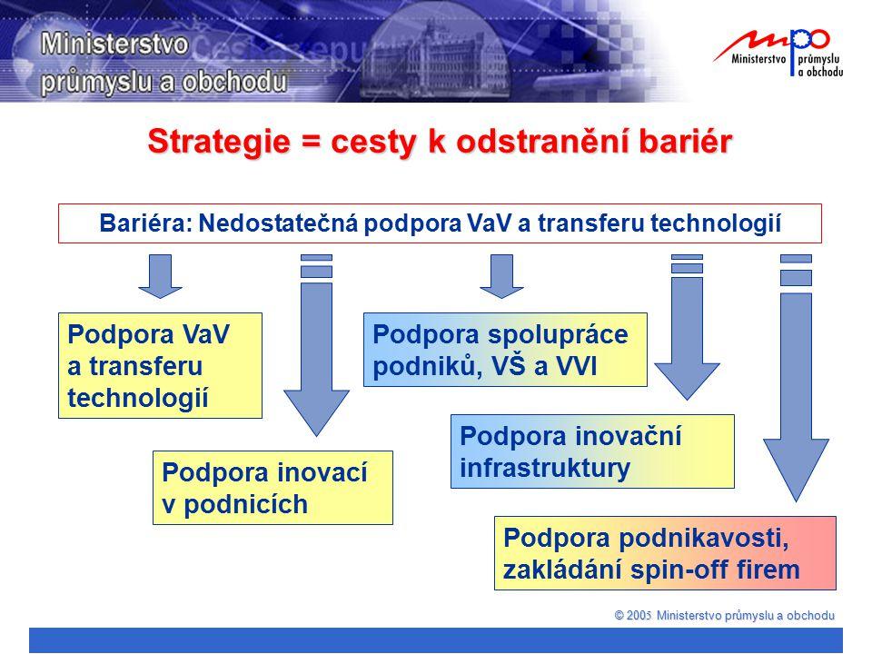 © 200 5 Ministerstvo průmyslu a obchodu Bariéra: Nedostatečná podpora VaV a transferu technologií Podpora spolupráce podniků, VŠ a VVI Podpora podnika