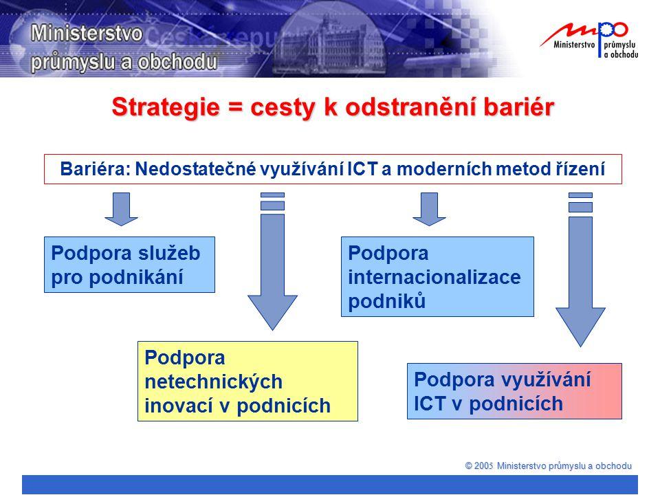 © 200 5 Ministerstvo průmyslu a obchodu Bariéra: Nedostatečné využívání ICT a moderních metod řízení Podpora internacionalizace podniků Podpora služeb