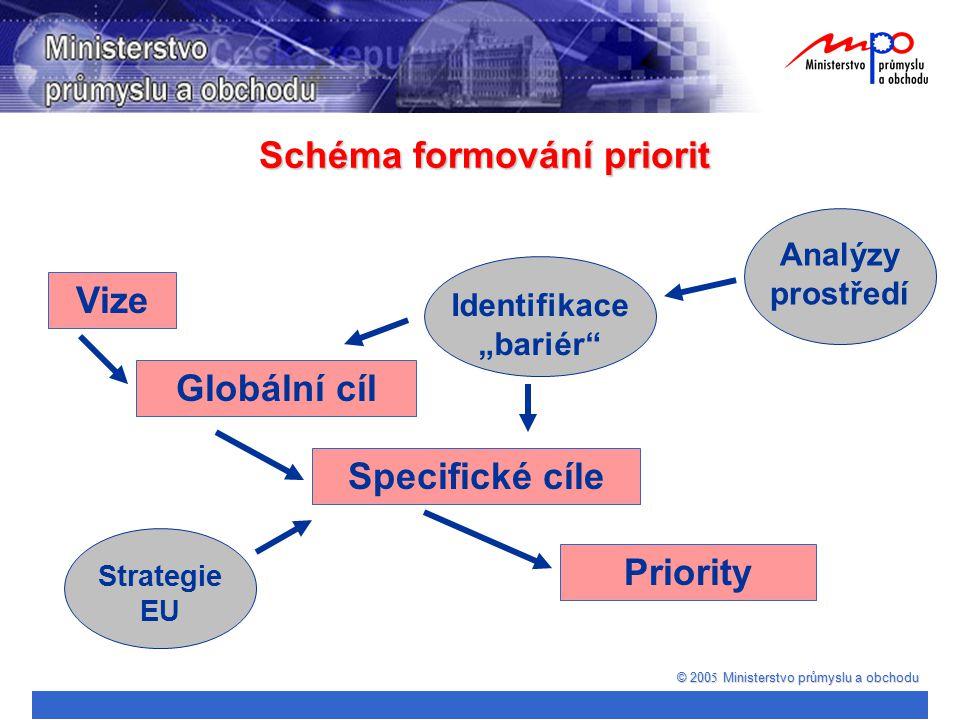 """© 200 5 Ministerstvo průmyslu a obchodu Schéma formování priorit Vize Globální cíl Specifické cíle Priority Analýzy prostředí Identifikace """"bariér"""" St"""