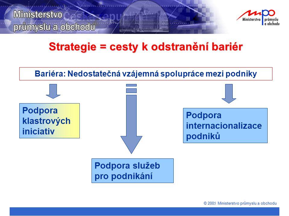 © 200 5 Ministerstvo průmyslu a obchodu Bariéra: Nedostatečná vzájemná spolupráce mezi podniky Podpora služeb pro podnikání Podpora klastrových inicia