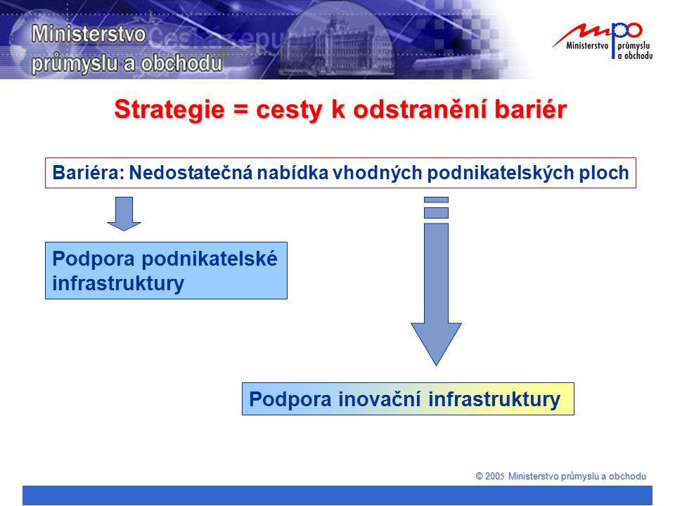 © 200 5 Ministerstvo průmyslu a obchodu Bariéra: Nedostatečná nabídka vhodných podnikatelských ploch Podpora inovační infrastruktury Podpora podnikate