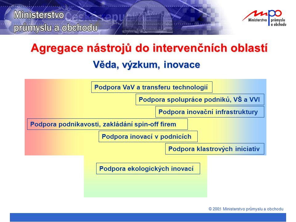 Agregace nástrojů do intervenčních oblastí © 200 5 Ministerstvo průmyslu a obchodu Věda, výzkum, inovace Podpora VaV a transferu technologií Podpora s
