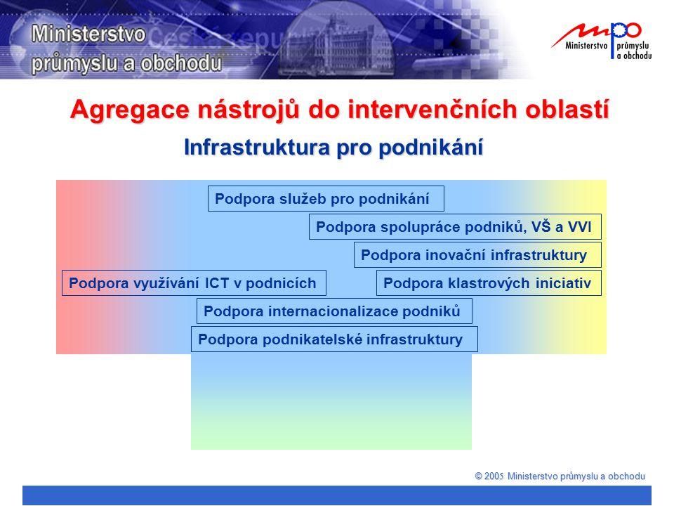Agregace nástrojů do intervenčních oblastí © 200 5 Ministerstvo průmyslu a obchodu Infrastruktura pro podnikání Podpora spolupráce podniků, VŠ a VVI P