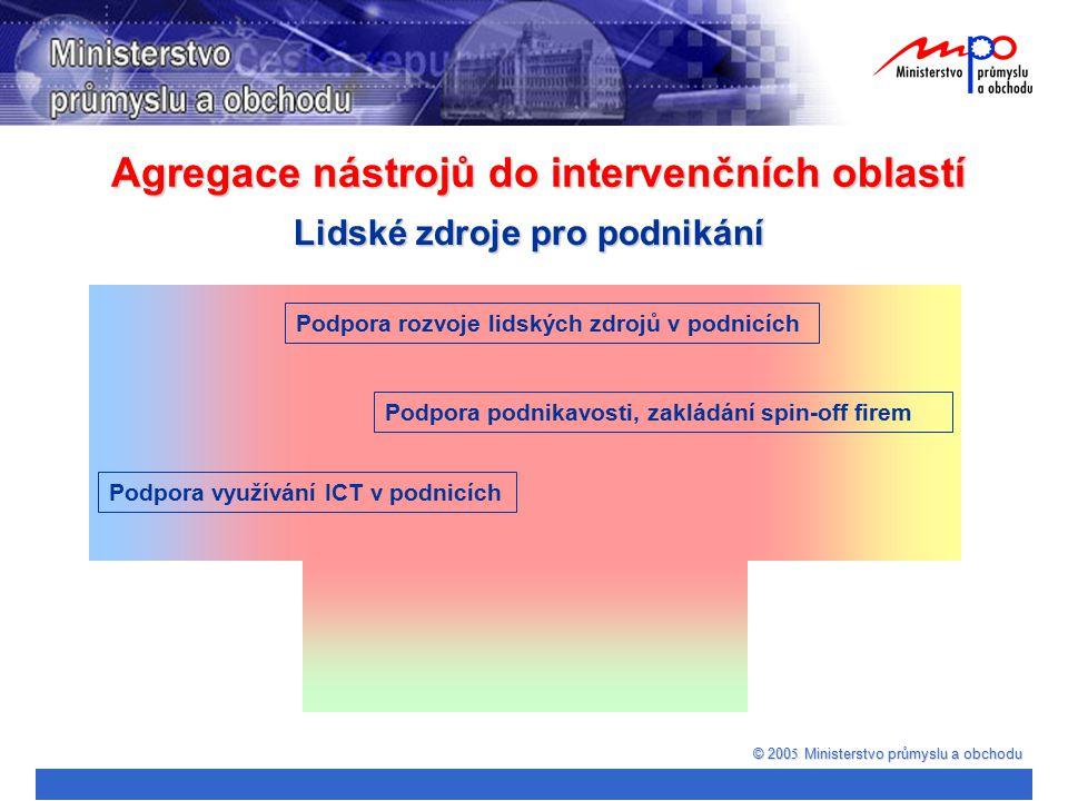 Agregace nástrojů do intervenčních oblastí © 200 5 Ministerstvo průmyslu a obchodu Lidské zdroje pro podnikání Podpora využívání ICT v podnicích Podpo