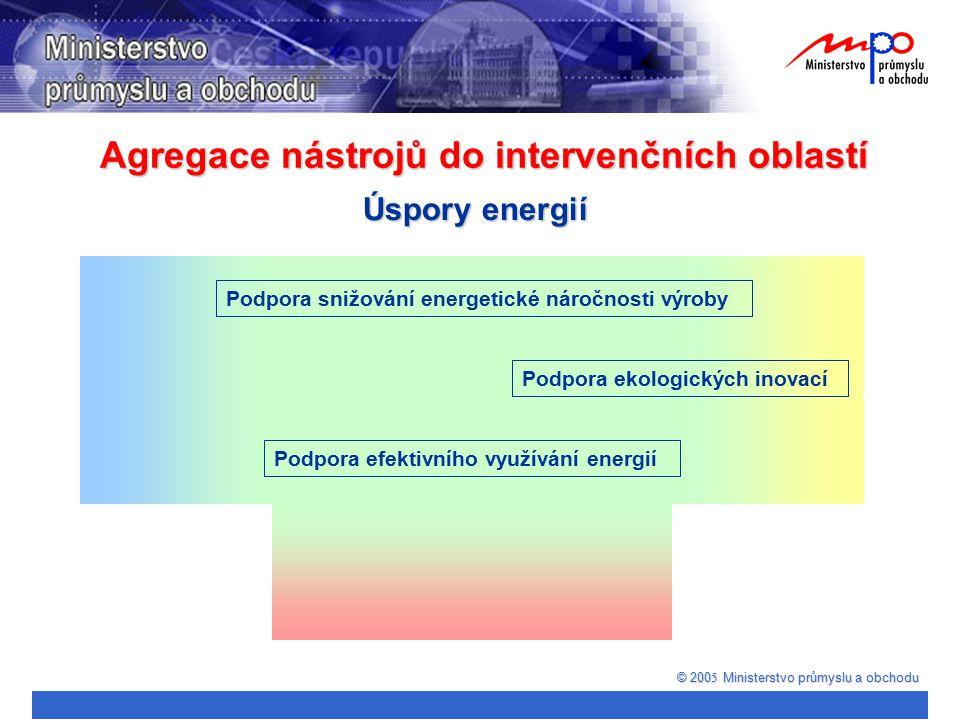 Agregace nástrojů do intervenčních oblastí © 200 5 Ministerstvo průmyslu a obchodu Úspory energií Podpora snižování energetické náročnosti výroby Podp