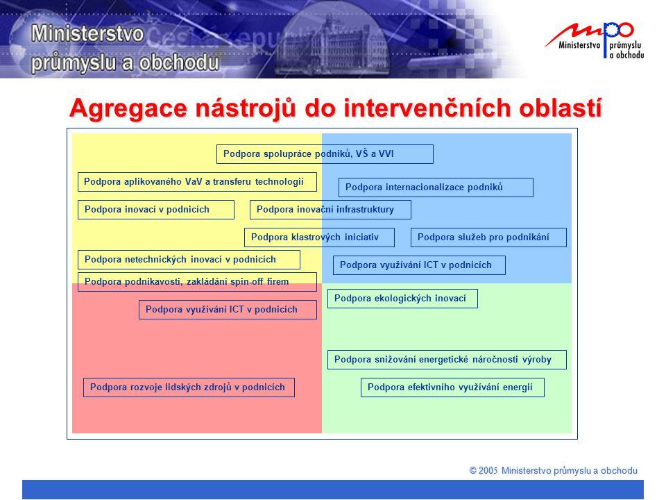 Agregace nástrojů do intervenčních oblastí © 200 5 Ministerstvo průmyslu a obchodu Podpora spolupráce podniků, VŠ a VVI Podpora podnikavosti, zakládán