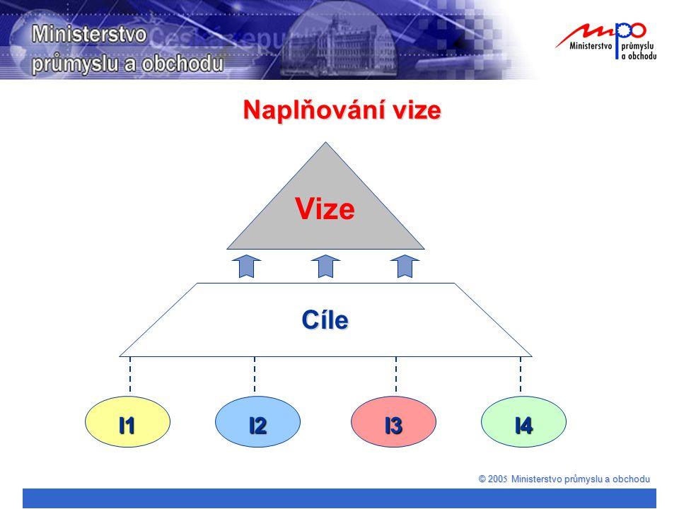 Naplňování vize © 200 5 Ministerstvo průmyslu a obchodu I4I3I2I1 Cíle Vize