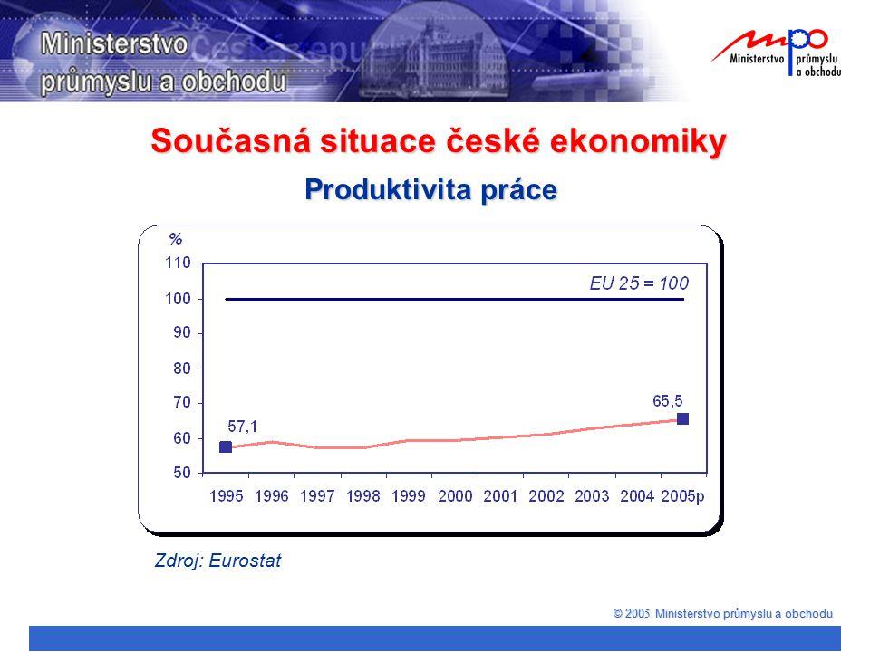 Současná situace české ekonomiky © 200 5 Ministerstvo průmyslu a obchodu Produktivita práce Zdroj: Eurostat
