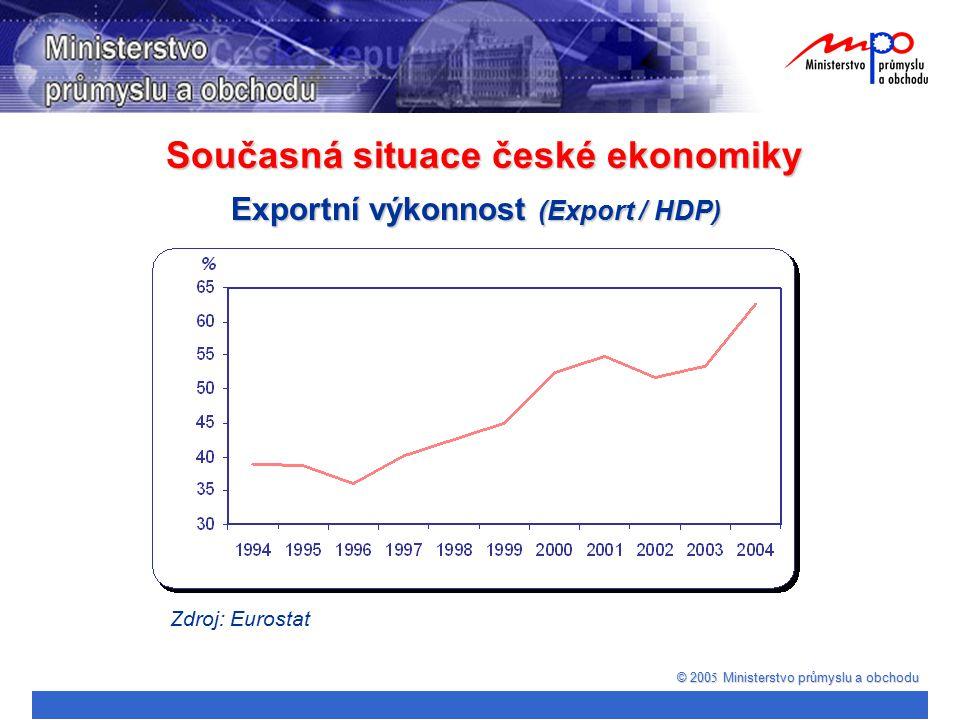 Současná situace české ekonomiky © 200 5 Ministerstvo průmyslu a obchodu Exportní výkonnost (Export / HDP) Zdroj: Eurostat