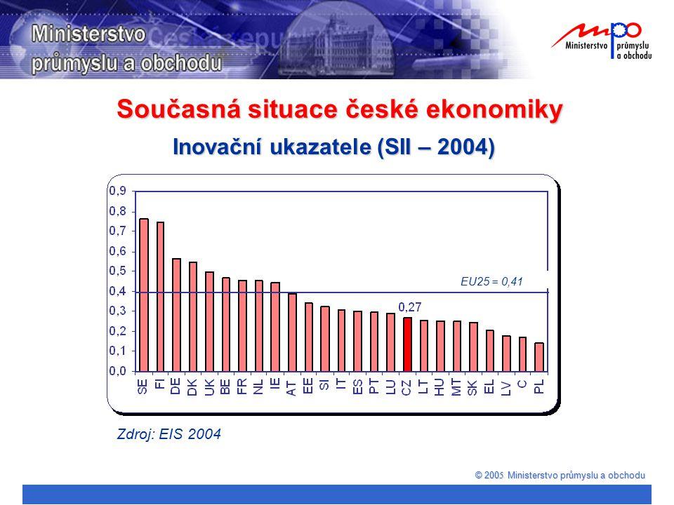 Současná situace české ekonomiky © 200 5 Ministerstvo průmyslu a obchodu Inovační ukazatele (SII – 2004) Zdroj: EIS 2004 EU25 = 0,41