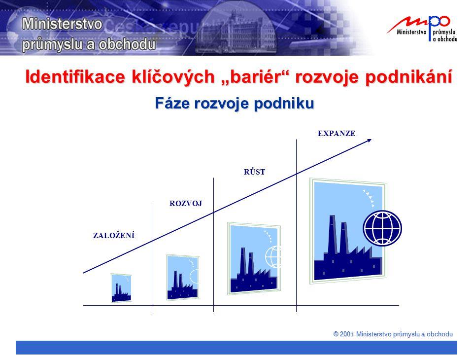 """Identifikace klíčových """"bariér"""" rozvoje podnikání © 200 5 Ministerstvo průmyslu a obchodu Fáze rozvoje podniku ZALOŽENÍ ROZVOJ RŮST EXPANZE"""