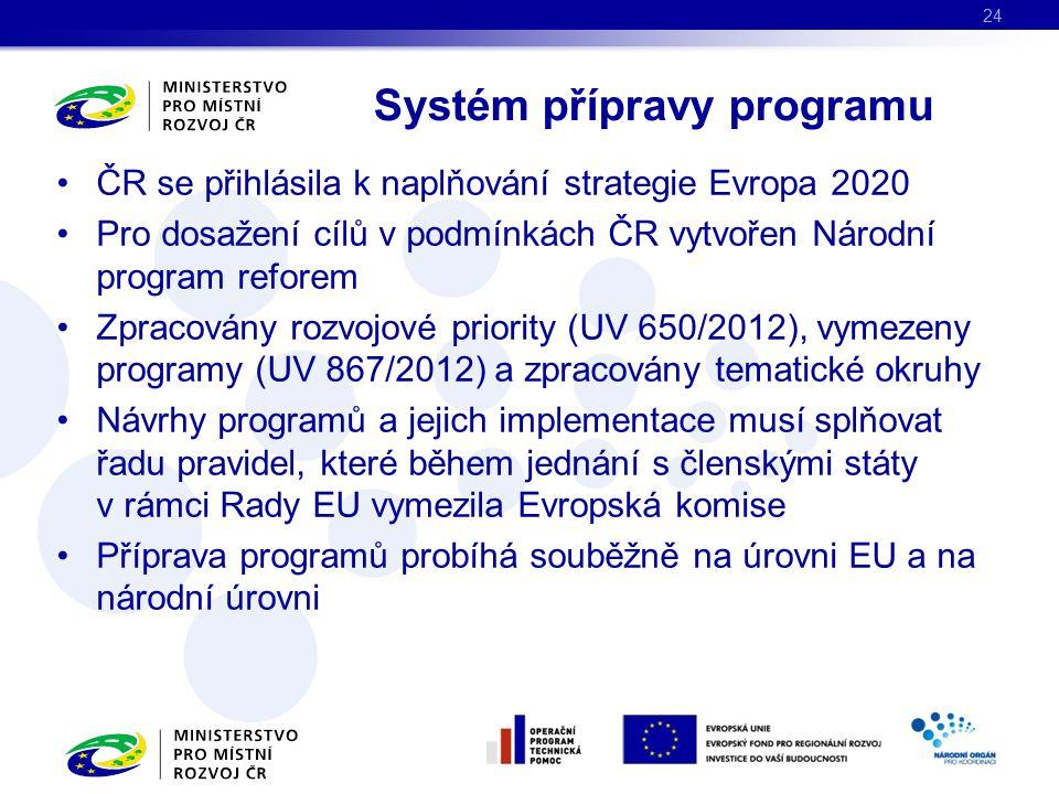 ČR se přihlásila k naplňování strategie Evropa 2020 Pro dosažení cílů v podmínkách ČR vytvořen Národní program reforem Zpracovány rozvojové priority (UV 650/2012), vymezeny programy (UV 867/2012) a zpracovány tematické okruhy Návrhy programů a jejich implementace musí splňovat řadu pravidel, které během jednání s členskými státy v rámci Rady EU vymezila Evropská komise Příprava programů probíhá souběžně na úrovni EU a na národní úrovni Systém přípravy programu 24
