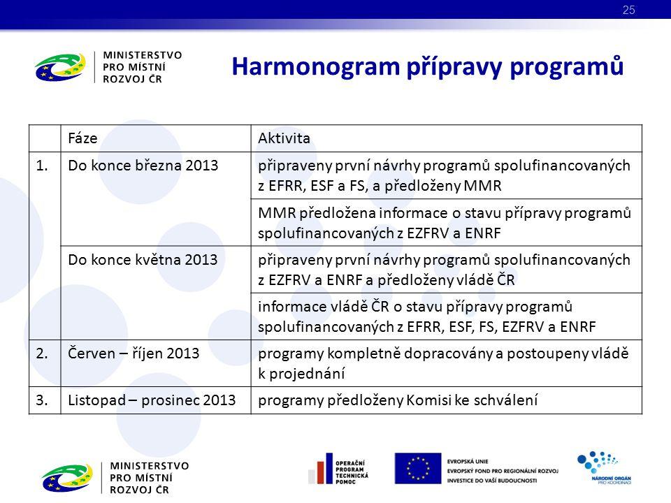 FázeAktivita 1.Do konce března 2013připraveny první návrhy programů spolufinancovaných z EFRR, ESF a FS, a předloženy MMR MMR předložena informace o stavu přípravy programů spolufinancovaných z EZFRV a ENRF Do konce května 2013připraveny první návrhy programů spolufinancovaných z EZFRV a ENRF a předloženy vládě ČR informace vládě ČR o stavu přípravy programů spolufinancovaných z EFRR, ESF, FS, EZFRV a ENRF 2.Červen – říjen 2013programy kompletně dopracovány a postoupeny vládě k projednání 3.Listopad – prosinec 2013programy předloženy Komisi ke schválení Harmonogram přípravy programů 25