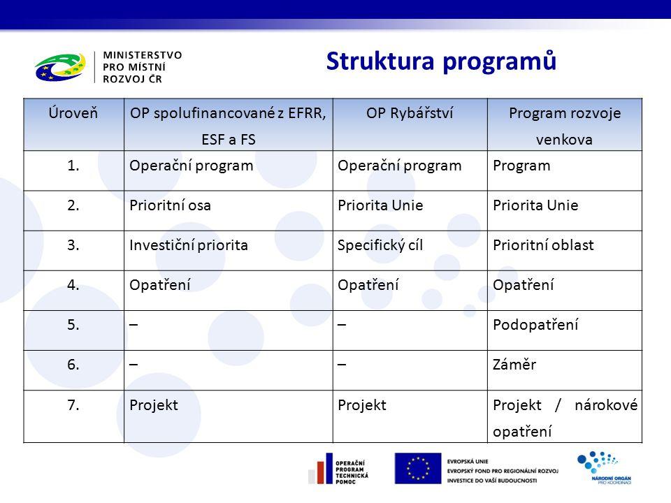 Struktura programů Úroveň OP spolufinancované z EFRR, ESF a FS OP Rybářství Program rozvoje venkova 1.Operační program Program 2.Prioritní osaPriorita Unie 3.Investiční prioritaSpecifický cílPrioritní oblast 4.Opatření 5.––Podopatření 6.––Záměr 7.Projekt Projekt / nárokové opatření