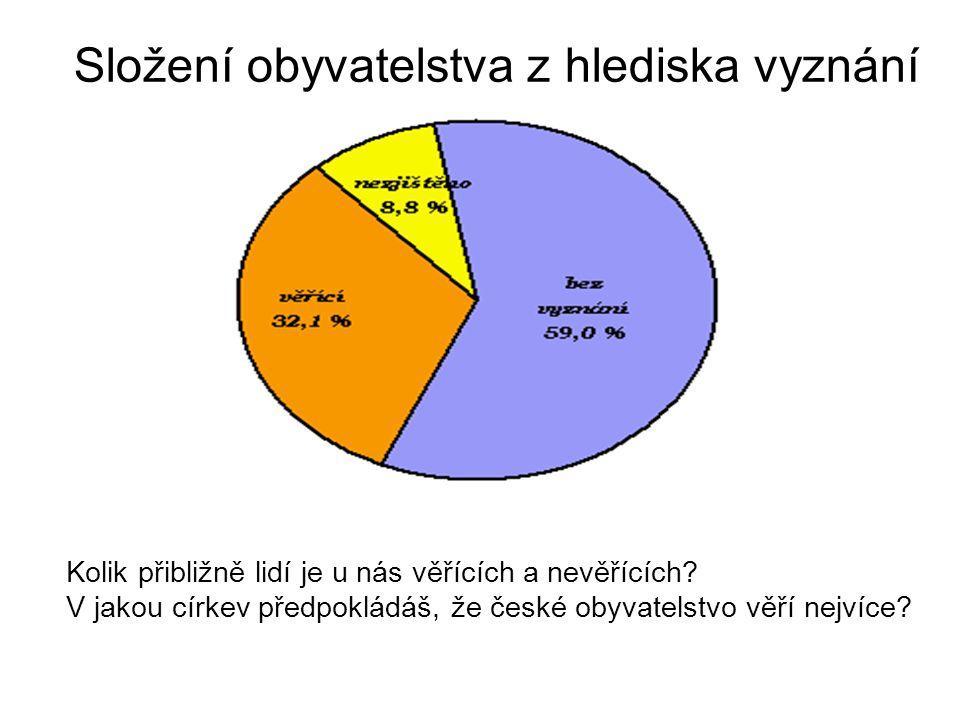 Složení obyvatelstva z hlediska vyznání Kolik přibližně lidí je u nás věřících a nevěřících.
