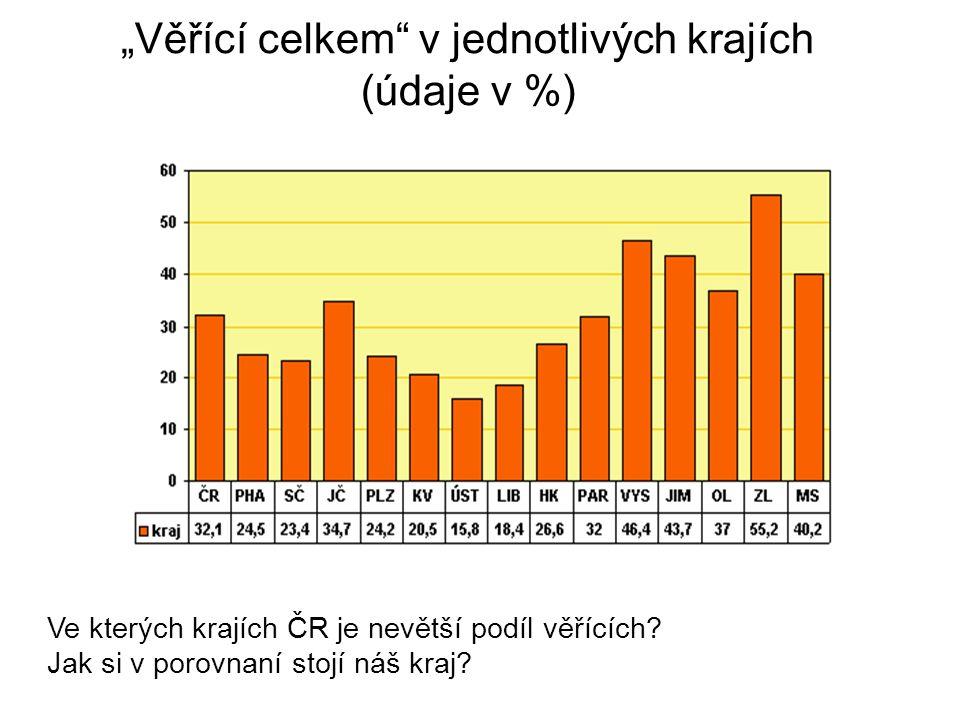 """""""Věřící celkem v jednotlivých krajích (údaje v %) Ve kterých krajích ČR je nevětší podíl věřících."""