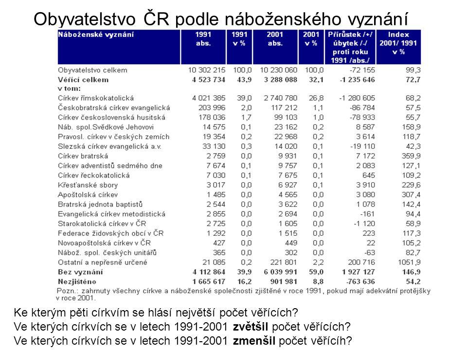 Obyvatelstvo ČR podle náboženského vyznání Ke kterým pěti církvím se hlásí největší počet věřících.