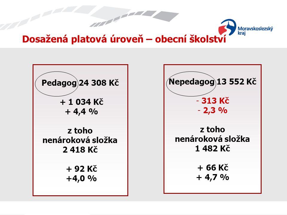 Dosažená platová úroveň – obecní školství Pedagog 24 308 Kč + 1 034 Kč + 4,4 % z toho nenároková složka 2 418 Kč + 92 Kč +4,0 % Nepedagog 13 552 Kč - 313 Kč - 2,3 % z toho nenároková složka 1 482 Kč + 66 Kč + 4,7 %
