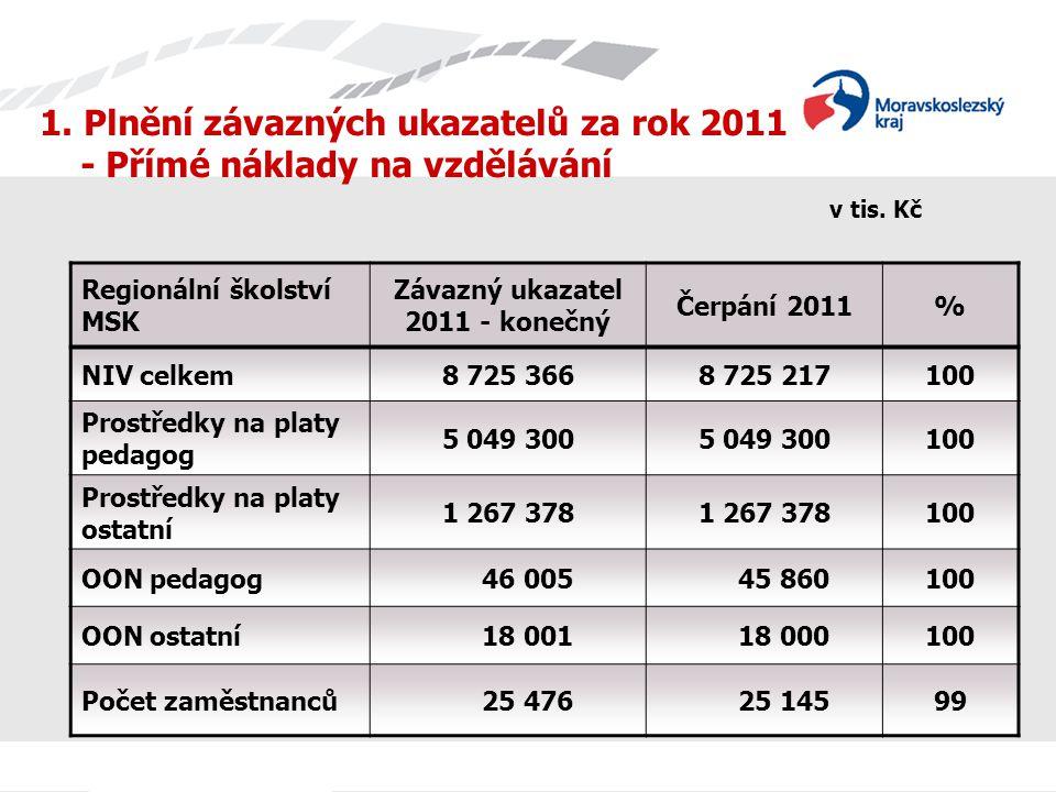 1. Plnění závazných ukazatelů za rok 2011 - Přímé náklady na vzdělávání v tis.