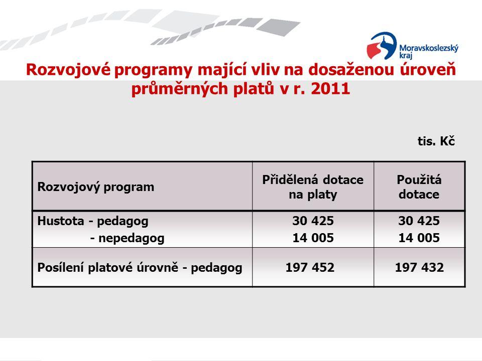 Rozvojový program Přidělená dotace na platy Použitá dotace Hustota - pedagog - nepedagog 30 425 14 005 30 425 14 005 Posílení platové úrovně - pedagog 197 452197 432 Rozvojové programy mající vliv na dosaženou úroveň průměrných platů v r.