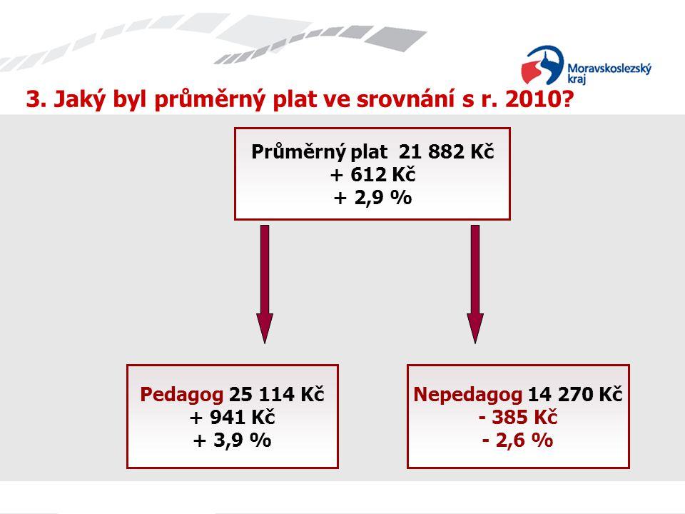 Průměrný plat 21 882 Kč + 612 Kč + 2,9 % Pedagog 25 114 Kč + 941 Kč + 3,9 % Nepedagog 14 270 Kč - 385 Kč - 2,6 % 3.