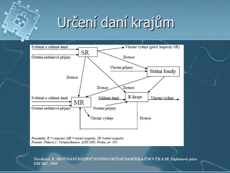 Určení daní krajům Nováková, K. SROVNÁNÍ ROZPOČTOVÉHO URČENÍ DANÍ KRAJŮM V ČR A SR. Diplomová práce ESF MU, 2009.