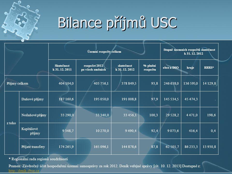 Bilance příjmů USC Územní rozpočty celkem Stupně územních rozpočtů skutečnost k 31. 12. 2012 Skutečnost k 31. 12. 2011 rozpočet 2012 po všech změnách