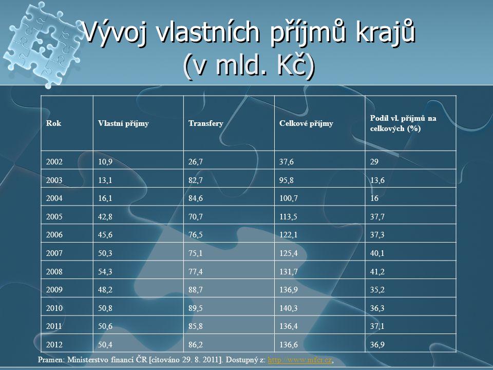 Vývoj vlastních příjmů krajů (v mld. Kč) Pramen: Ministerstvo financí ČR [citováno 29. 8. 2011]. Dostupný z: http://www.mfcr.cz,http://www.mfcr.cz Rok
