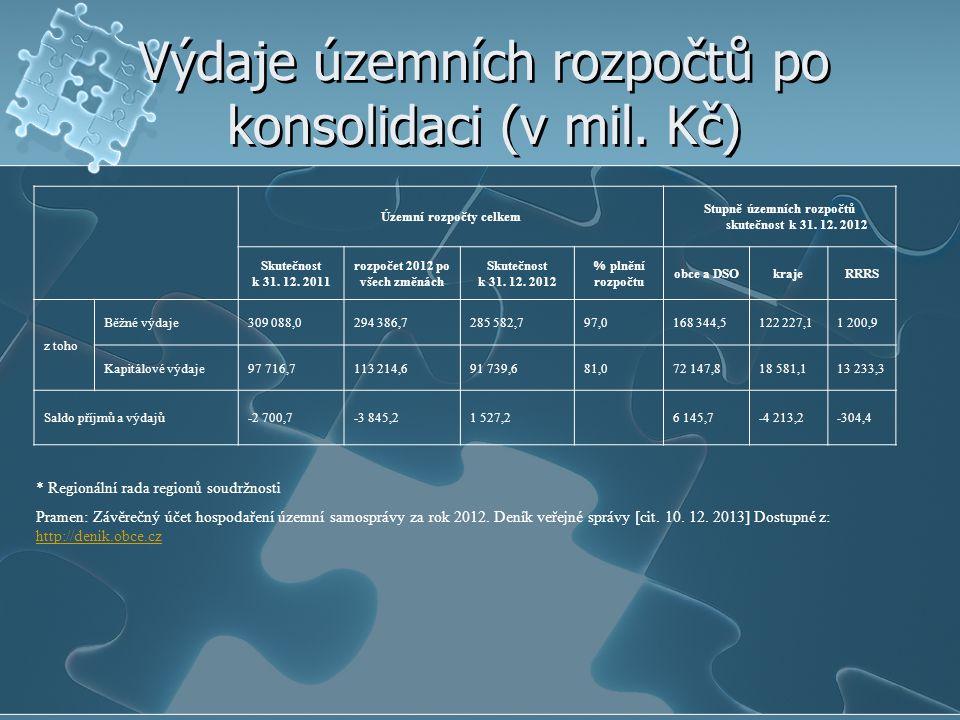 Výdaje územních rozpočtů po konsolidaci (v mil. Kč) Územní rozpočty celkem Stupně územních rozpočtů skutečnost k 31. 12. 2012 Skutečnost k 31. 12. 201