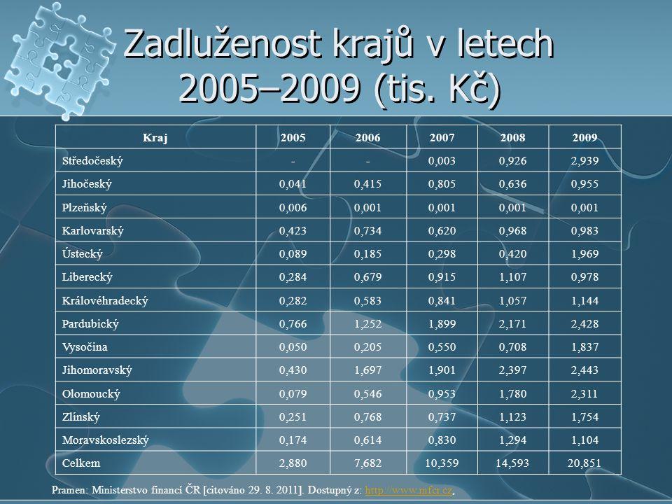 Zadluženost krajů v letech 2005–2009 (tis. Kč) Kraj20052006200720082009 Středočeský--0,0030,9262,939 Jihočeský0,0410,4150,8050,6360,955 Plzeňský0,0060