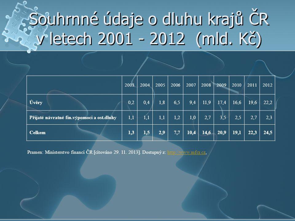 Souhrnné údaje o dluhu krajů ČR v letech 2001 - 2012 (mld. Kč) 2003200420052006200720082009201020112012 Úvěry0,20,41,86,59,411,917,416,619,622,2 Přija