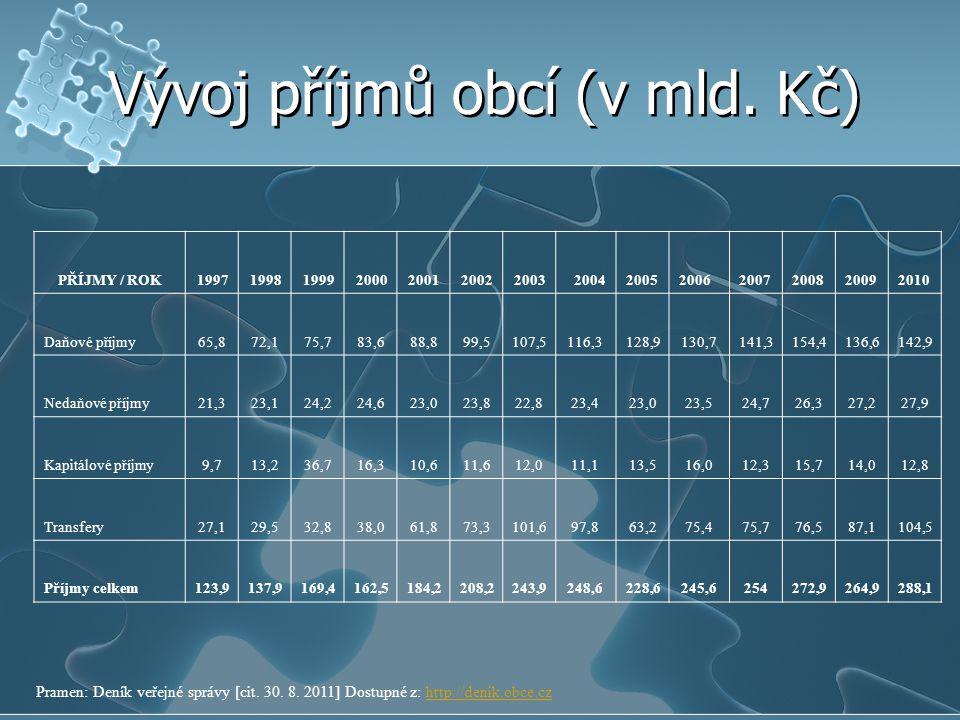 Vývoj příjmů obcí (v mld. Kč) PŘÍJMY / ROK1997199819992000200120022003 2004200520062007200820092010 Daňové příjmy65,872,175,783,688,899,5107,5116,3128