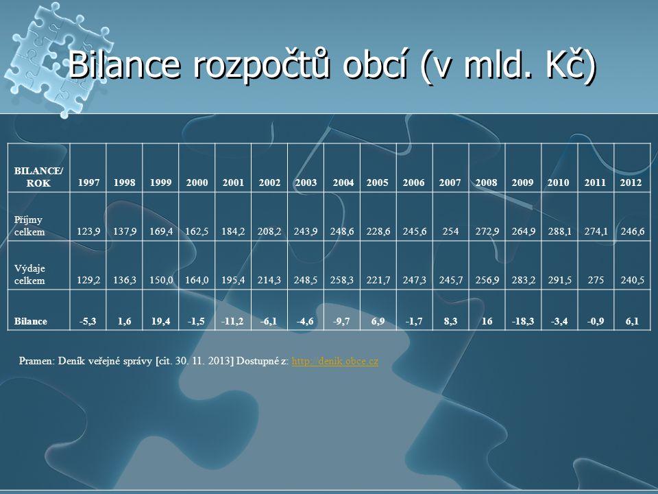 Bilance rozpočtů obcí (v mld. Kč) BILANCE/ ROK1997199819992000200120022003 200420052006200720082009201020112012 Příjmy celkem123,9137,9169,4162,5184,2