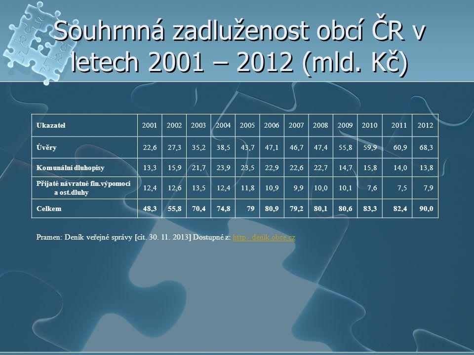 Souhrnná zadluženost obcí ČR v letech 2001 – 2012 (mld. Kč) Ukazatel200120022003200420052006200720082009201020112012 Úvěry22,627,335,238,543,747,146,7