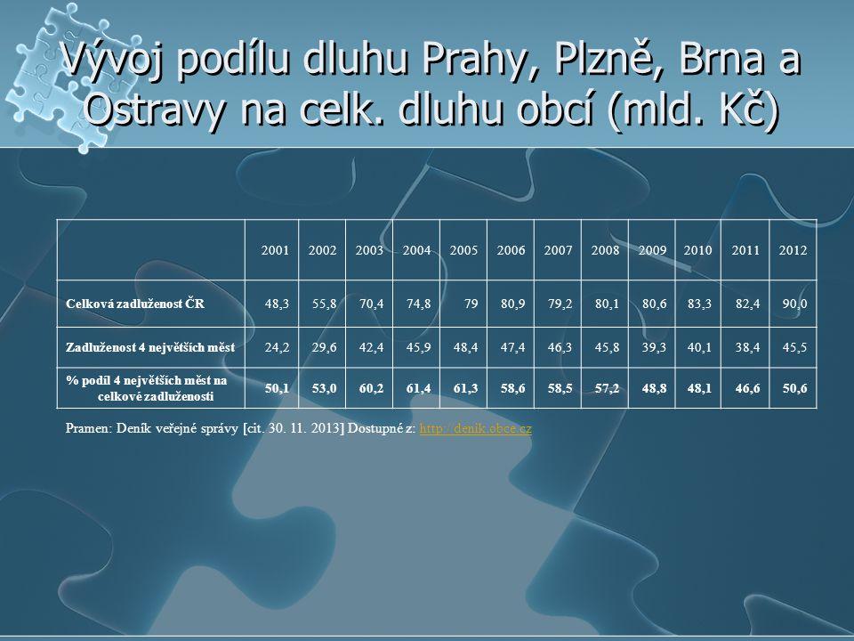 Vývoj podílu dluhu Prahy, Plzně, Brna a Ostravy na celk. dluhu obcí (mld. Kč) 200120022003200420052006200720082009201020112012 Celková zadluženost ČR4