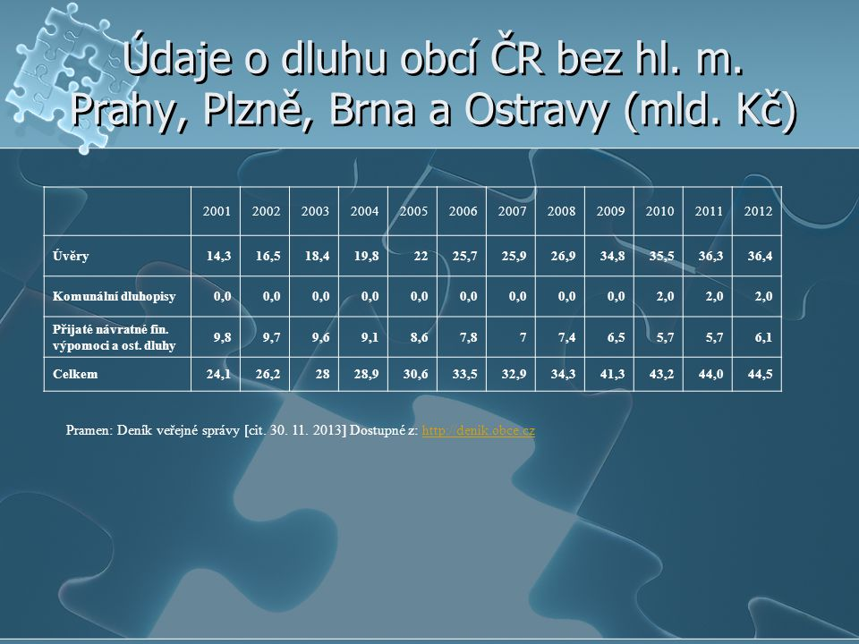 Údaje o dluhu obcí ČR bez hl. m. Prahy, Plzně, Brna a Ostravy (mld. Kč) 200120022003200420052006200720082009201020112012 Úvěry14,316,518,419,82225,725