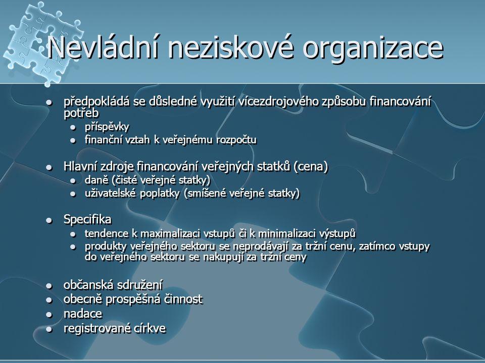 Vývoj příjmů obcí (v mld.