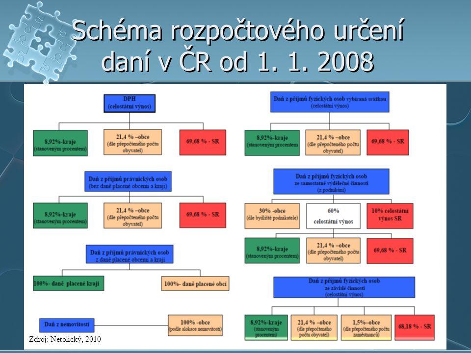 Schéma rozpočtového určení daní v ČR od 1. 1. 2008 Zdroj: Netolický, 2010