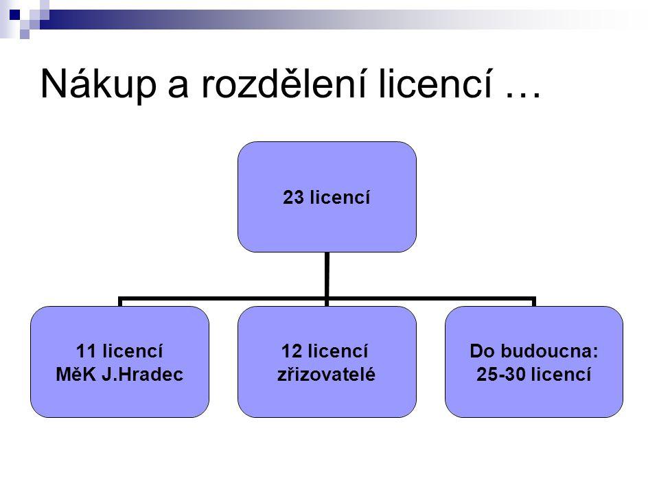 Nákup a rozdělení licencí … 23 licencí 11 licencí MěK J.Hradec 12 licencí zřizovatelé Do budoucna: 25-30 licencí