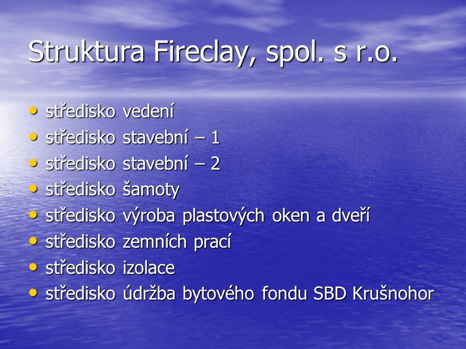 Struktura Fireclay, spol.s r.o.