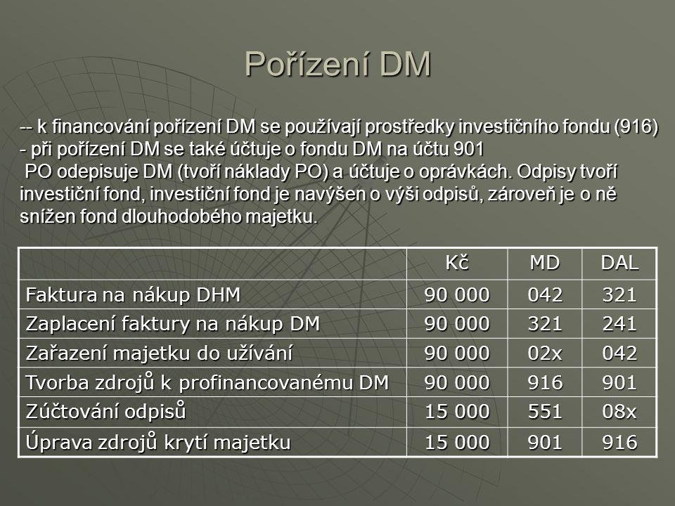Pořízení DM -- k financování pořízení DM se používají prostředky investičního fondu (916) - při pořízení DM se také účtuje o fondu DM na účtu 901 PO o