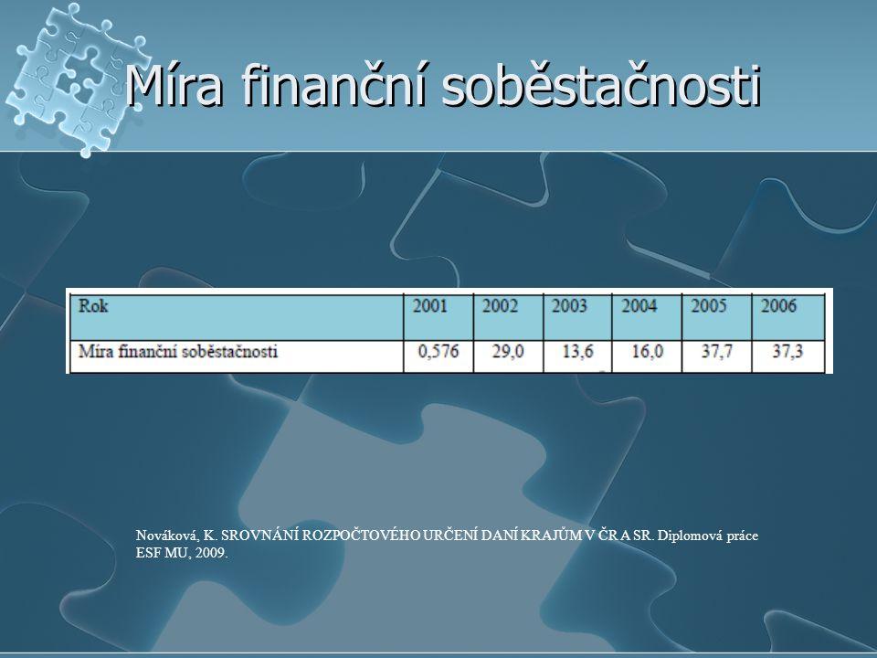 Míra finanční soběstačnosti Nováková, K. SROVNÁNÍ ROZPOČTOVÉHO URČENÍ DANÍ KRAJŮM V ČR A SR. Diplomová práce ESF MU, 2009.