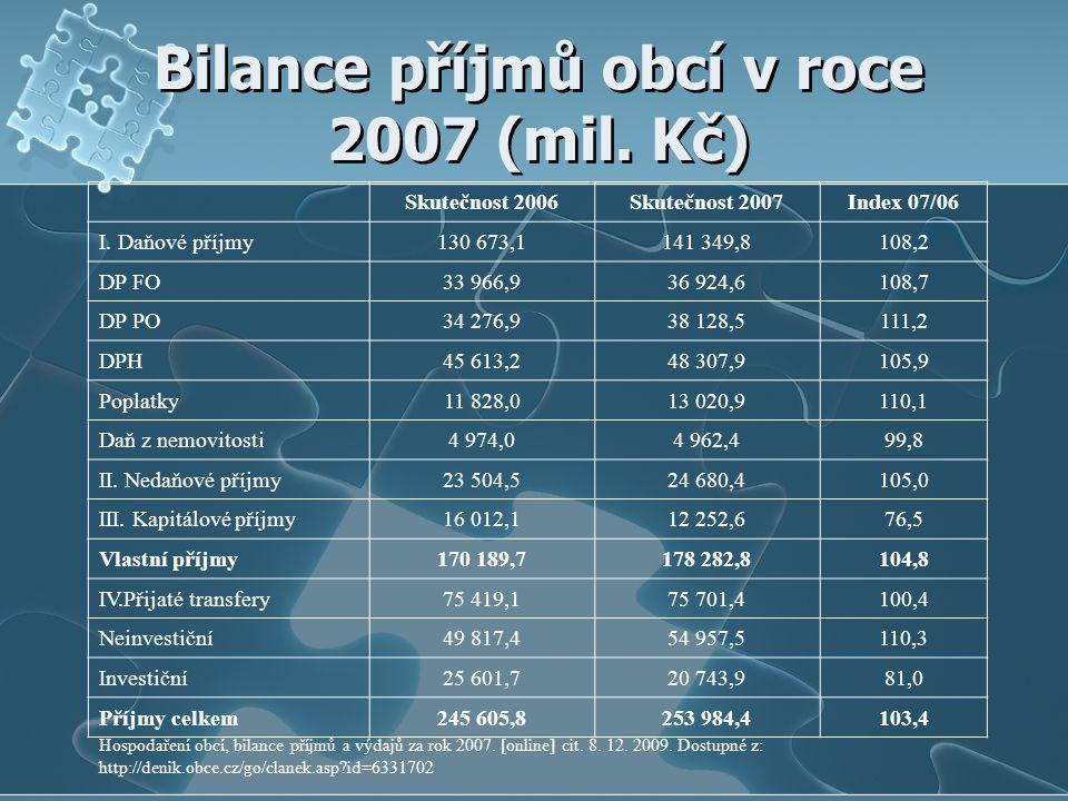 Bilance příjmů obcí v roce 2007 (mil. Kč) Skutečnost 2006Skutečnost 2007Index 07/06 I. Daňové příjmy130 673,1141 349,8108,2 DP FO33 966,936 924,6108,7