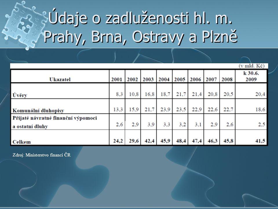 Údaje o zadluženosti hl. m. Prahy, Brna, Ostravy a Plzně Zdroj: Ministerstvo financí ČR